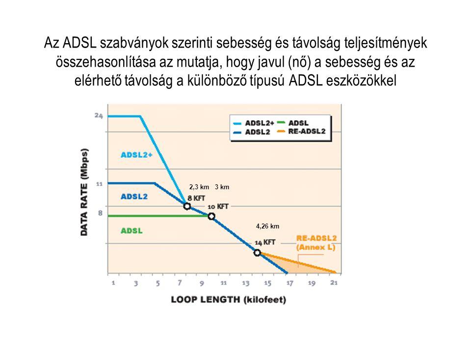 Az ADSL szabványok szerinti sebesség és távolság teljesítmények összehasonlítása az mutatja, hogy javul (nő) a sebesség és az elérhető távolság a különböző típusú ADSL eszközökkel 4,26 km 2,3 km 3 km