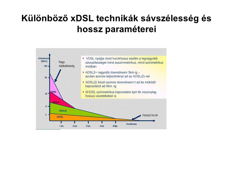 Különböző xDSL technikák sávszélesség és hossz paraméterei