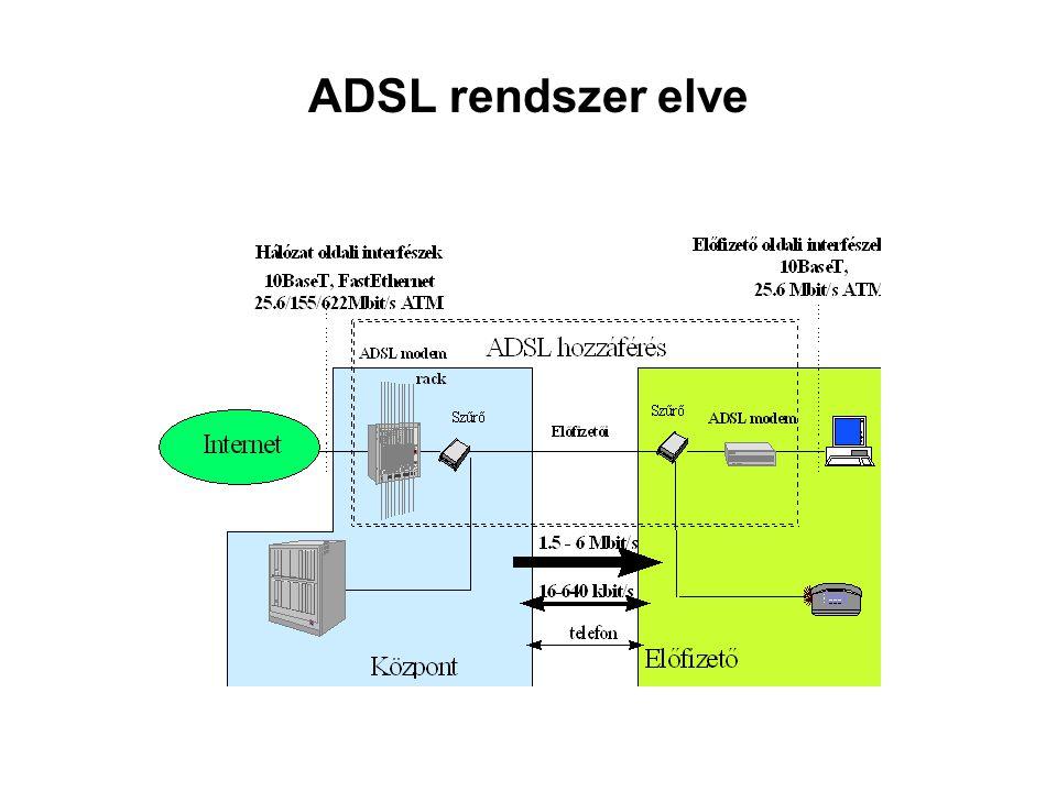 ADSL rendszer elve