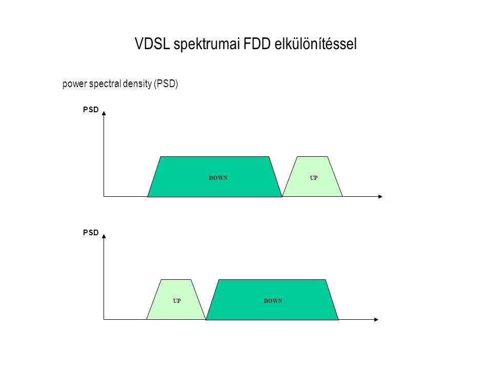 VDSL spektrumai FDD elkülönítéssel PSD DOWNUP PSD DOWNUP power spectral density (PSD)