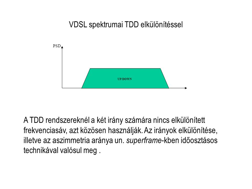 VDSL spektrumai TDD elkülönítéssel PSD UP/DOWN A TDD rendszereknél a két irány számára nincs elkülönített frekvenciasáv, azt közösen használják.
