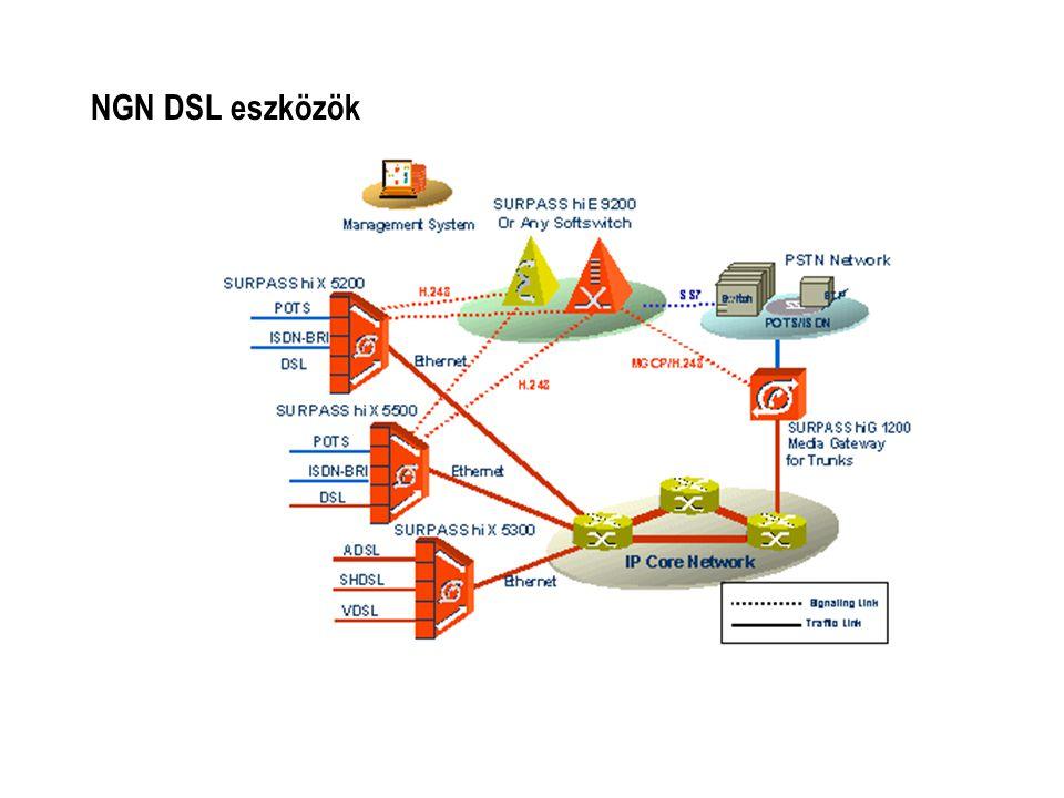 NGN DSL eszközök