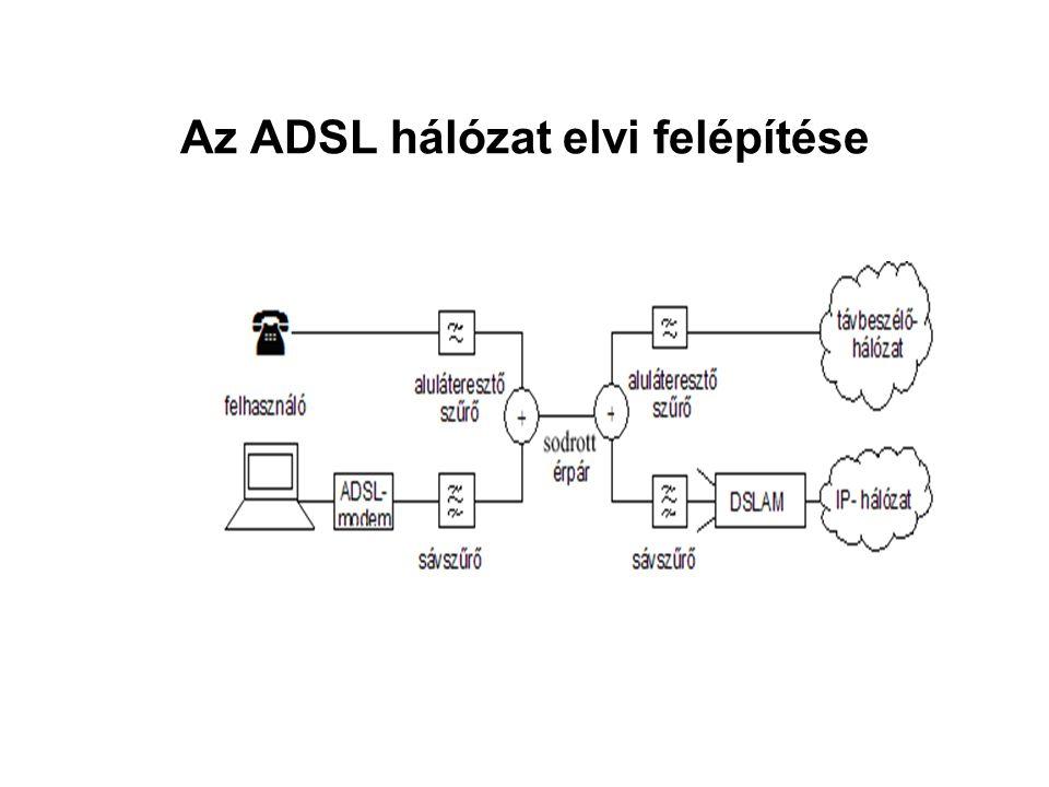 Az ADSL hálózat elvi felépítése