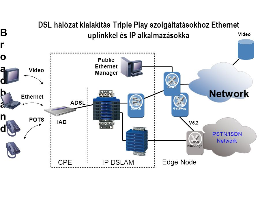 DSL hálózat kialakítás Triple Play szolgáltatásokhoz Ethernet uplinkkel és IP alkalmazásokka BroadbandBroadband Network PSTN/ISDN Network Public Ethernet Manager Ethernet Switch Voice Gateway Router/ BRAS Ethernet POTS Edge Node IP DSLAMCPE V5.2 Video ADSL IAD Video Local Exchange
