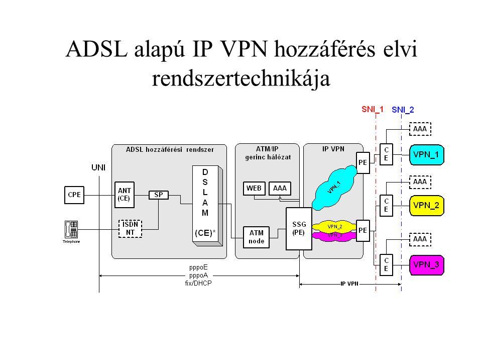 ADSL alapú IP VPN hozzáférés elvi rendszertechnikája