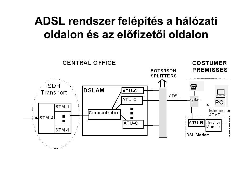 ADSL rendszer felépítés a hálózati oldalon és az előfizetői oldalon
