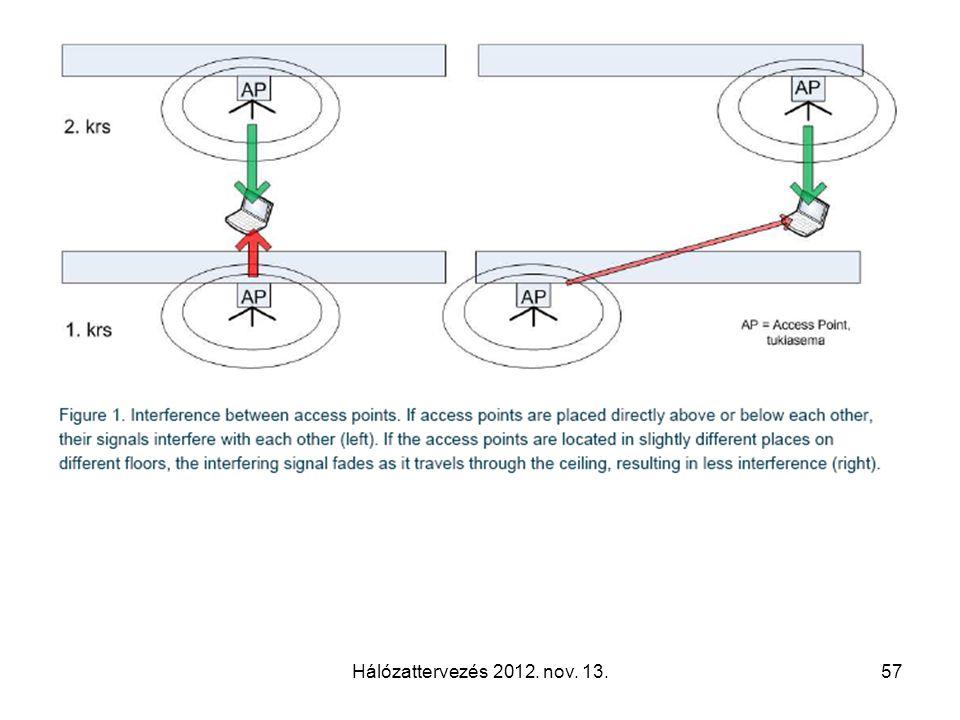 Hálózattervezés 2012. nov. 13.57