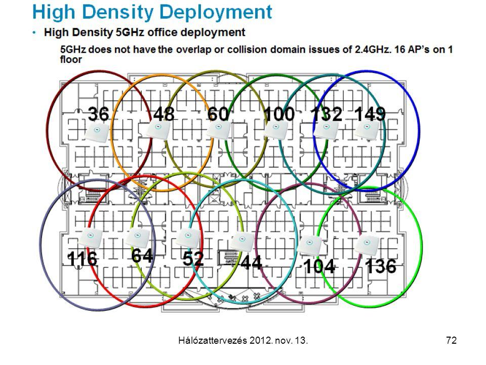Hálózattervezés 2012. nov. 13.72