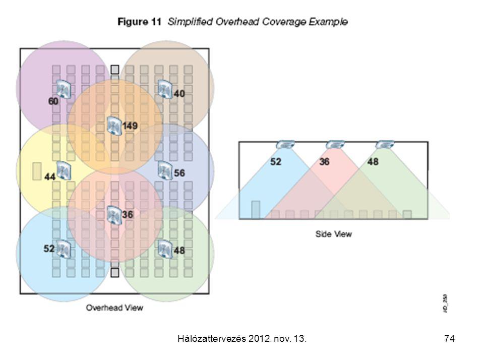 Hálózattervezés 2012. nov. 13.74