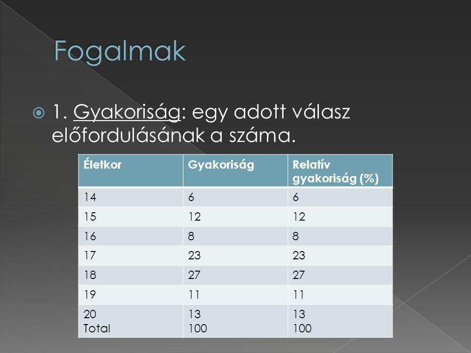  1. Gyakoriság: egy adott válasz előfordulásának a száma. ÉletkorGyakoriságRelatív gyakoriság (%) 1466 1512 1688 1723 1827 1911 20 Total 13 100 13 10