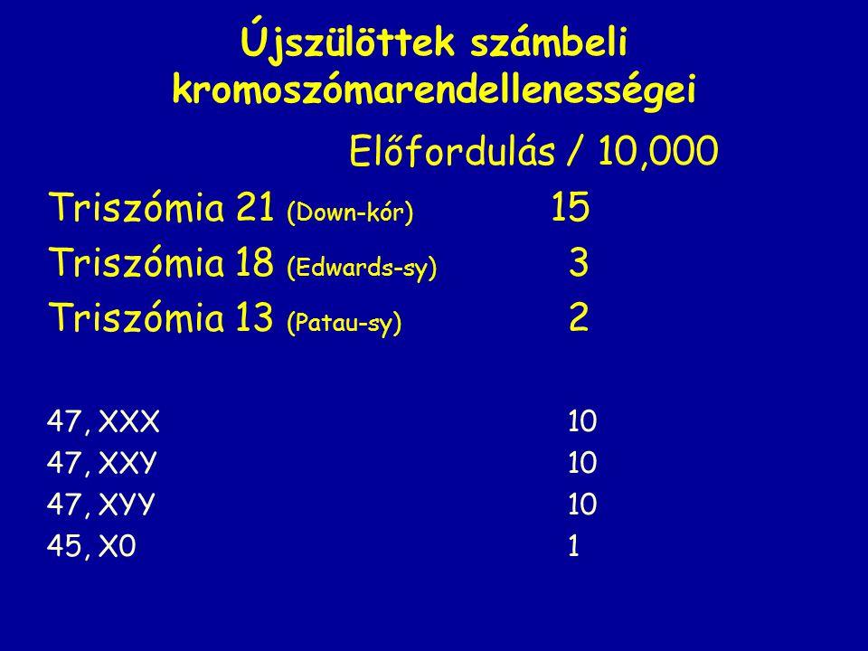 Újszülöttek számbeli kromoszómarendellenességei Előfordulás / 10,000 Triszómia 21 (Down-kór) 15 Triszómia 18 (Edwards-sy) 3 Triszómia 13 (Patau-sy) 2