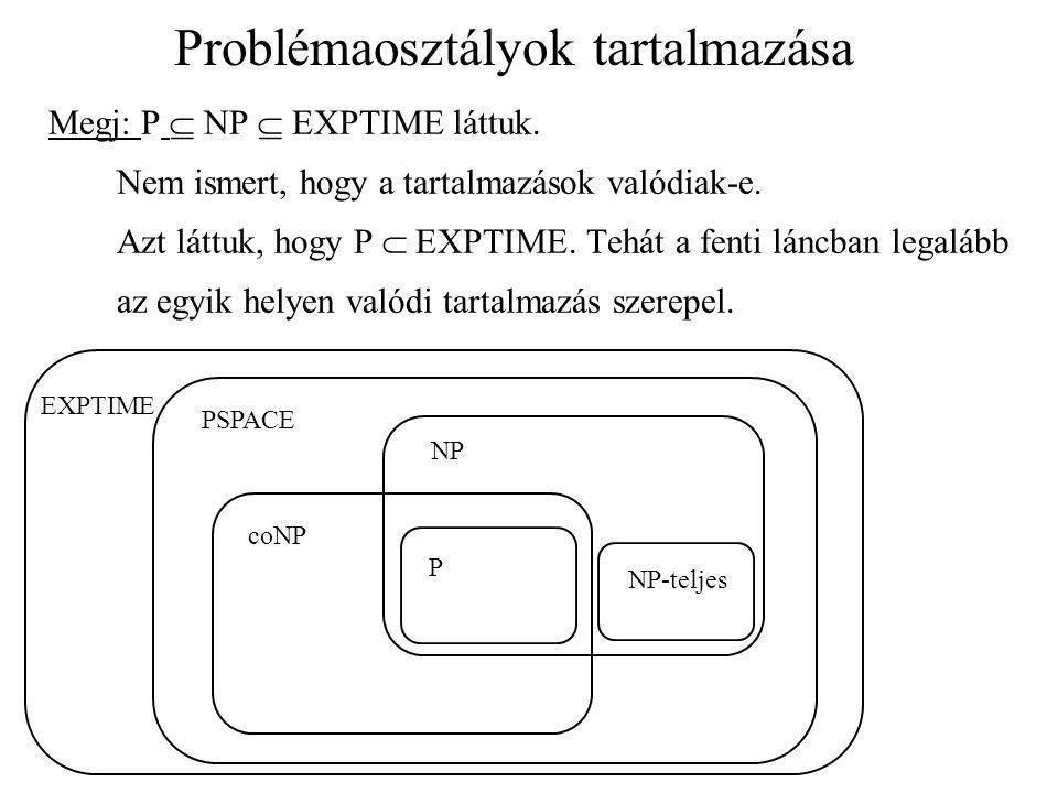 Problémaosztályok tartalmazása Megj: P  NP  EXPTIME láttuk. Nem ismert, hogy a tartalmazások valódiak-e. Azt láttuk, hogy P  EXPTIME. Tehát a fenti