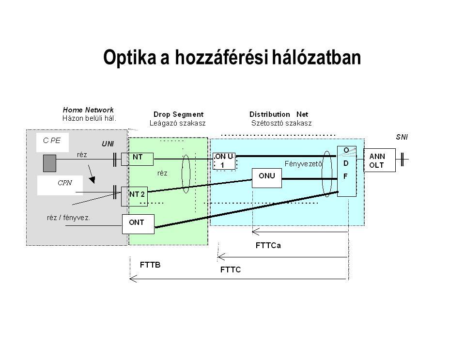 Optika a hozzáférési hálózatban