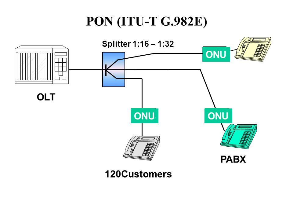 PON (ITU-T G.982E) Splitter 1:16 – 1:32 OLT ONU PABX 120Customers