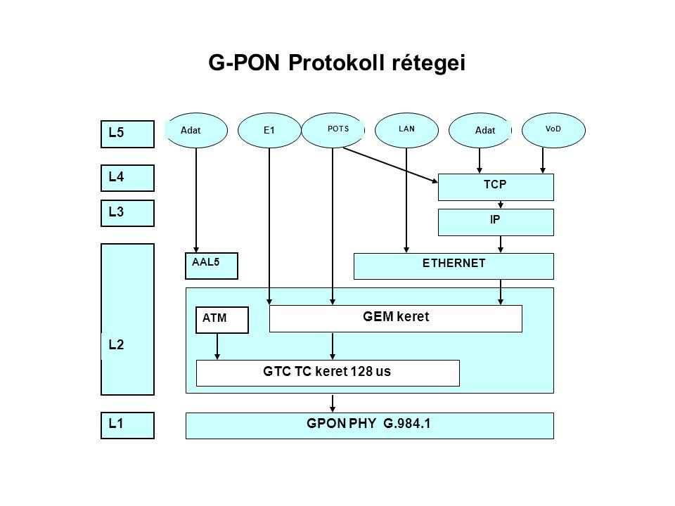 G-PON Protokoll rétegei L1 L5 L4 L3 L2 GPON PHY G.984.1 GTC TC keret 128 us GEM keret ATM AAL5 ETHERNET IP TCP AdatE1 POTS Adat LANVoD