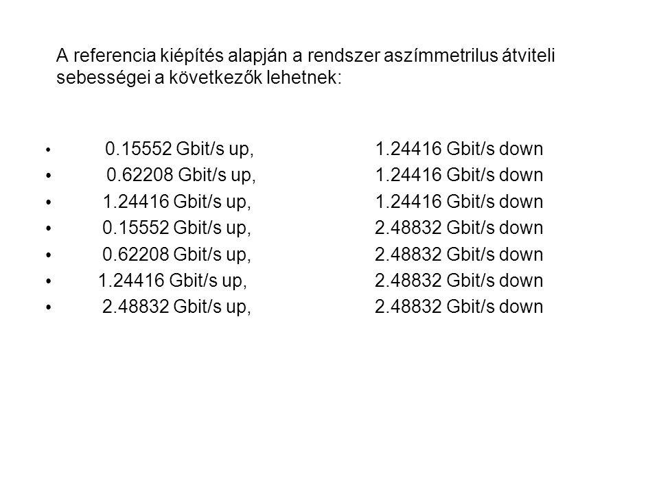 A referencia kiépítés alapján a rendszer aszímmetrilus átviteli sebességei a következők lehetnek: 0.15552 Gbit/s up, 1.24416 Gbit/s down 0.62208 Gbit/