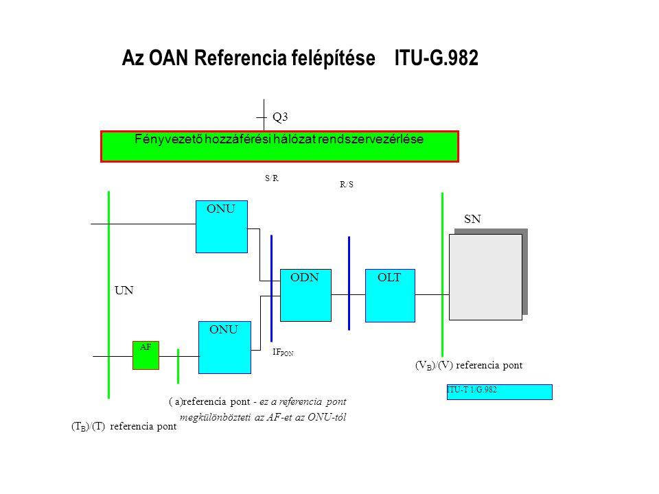 Fényvezető hozzáférési hálózat rendszervezérlése Q3 ONU ODNOLT S/R R/S IF PON SN UN AF (V B )/(V) referencia pont ( a)referencia pont - ez a referenci