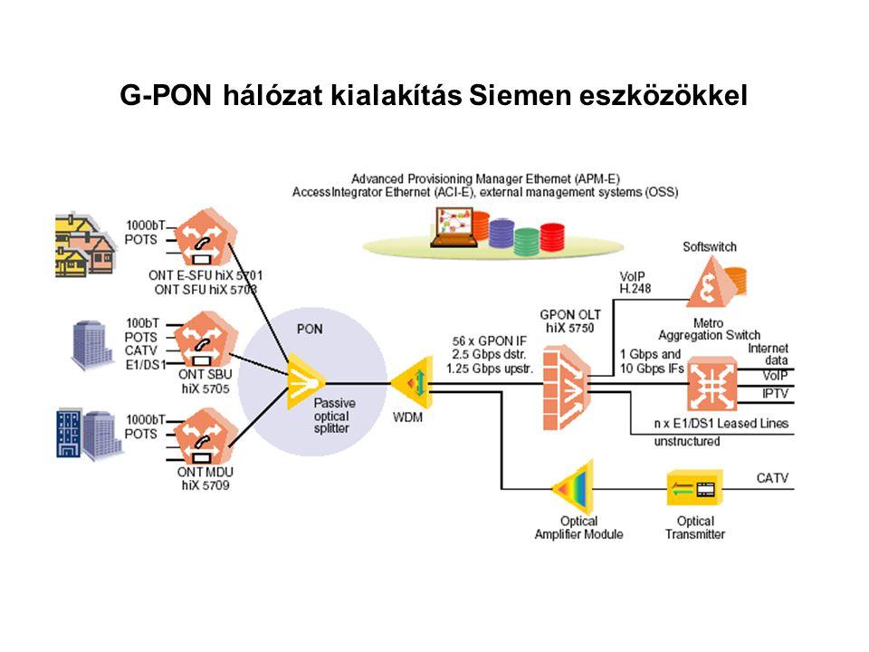 G-PON hálózat kialakítás Siemen eszközökkel