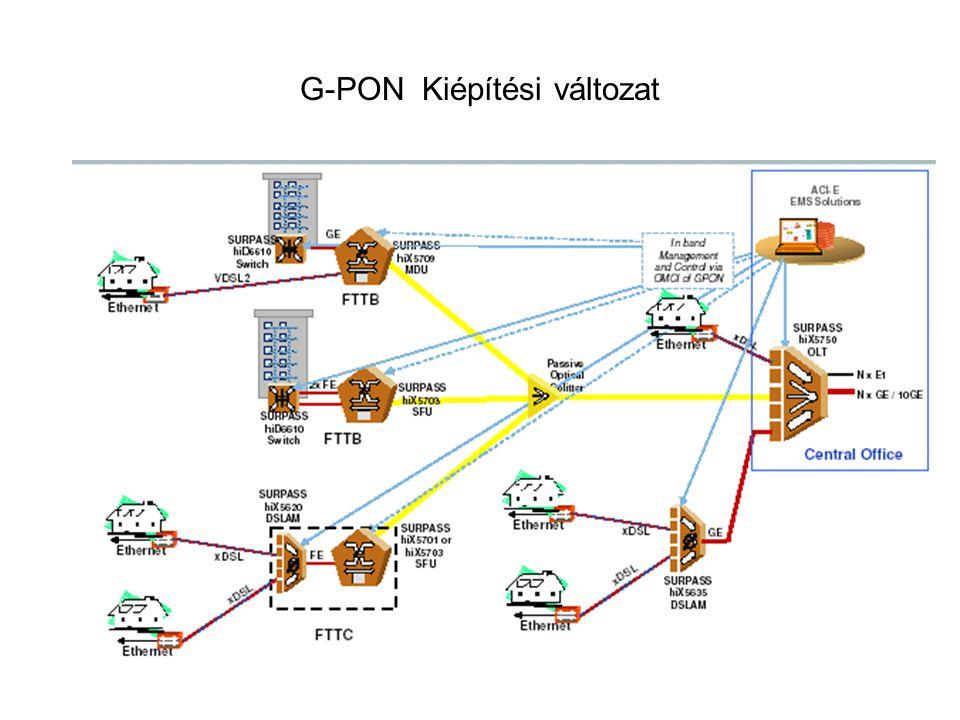 G-PON Kiépítési változat