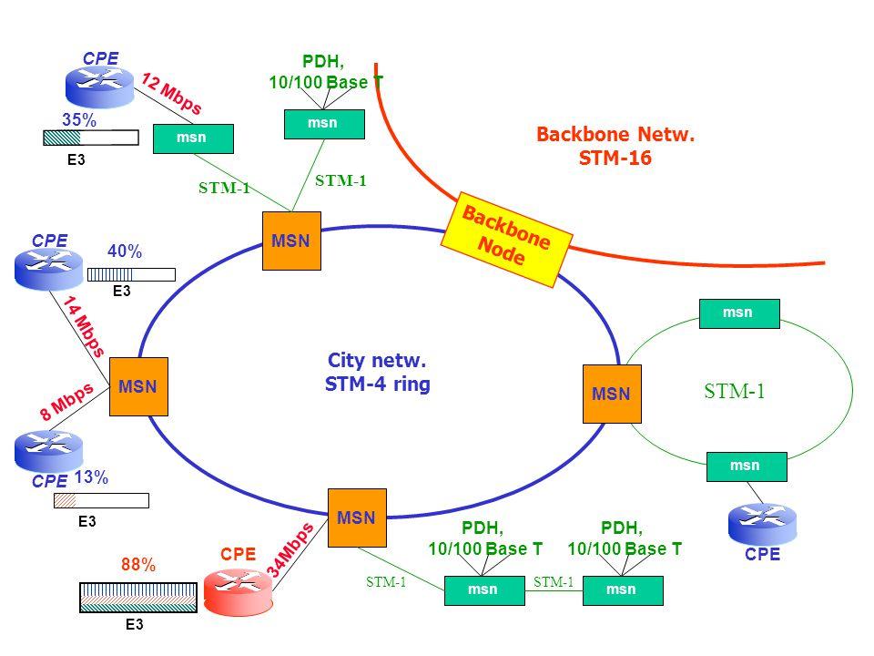 STM-1 Backbone Netw. STM-16 City netw. STM-4 ring Backbone Node STM-1 CPE PDH, 10/100 Base T MSN msn PDH, 10/100 Base T PDH, 10/100 Base T E3 40% 14 M