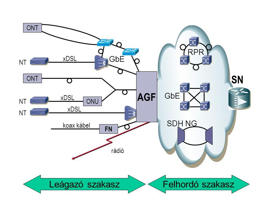 RPR SDH NG GbE SN ONU ONT NT xDSL NT xDSL rádió FN koax kábel NT xDSL AGF GbE ONT Felhordó szakaszLeágazó szakasz