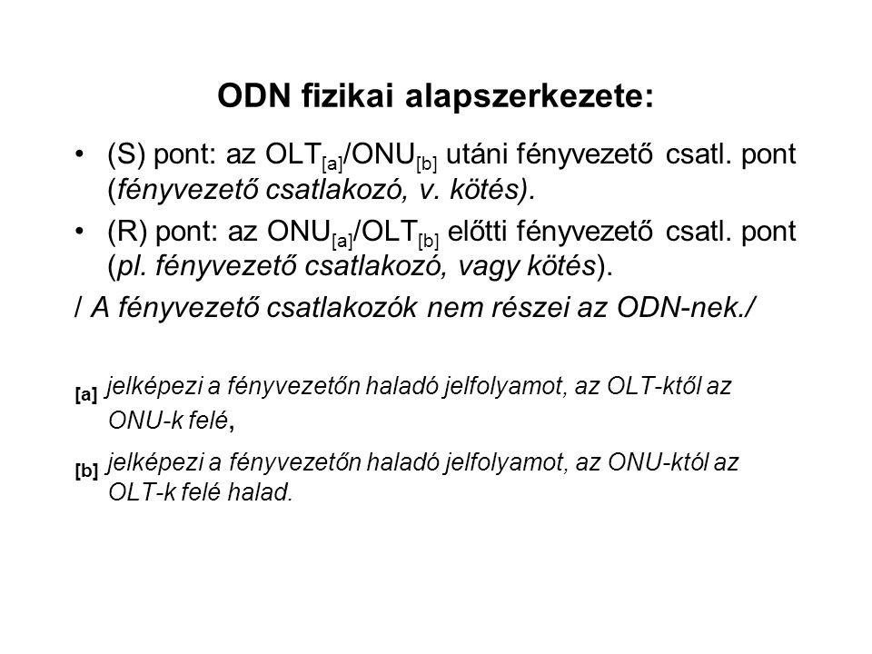 ODN fizikai alapszerkezete: (S) pont: az OLT [a] /ONU [b] utáni fényvezető csatl. pont (fényvezető csatlakozó, v. kötés). (R) pont: az ONU [a] /OLT [b