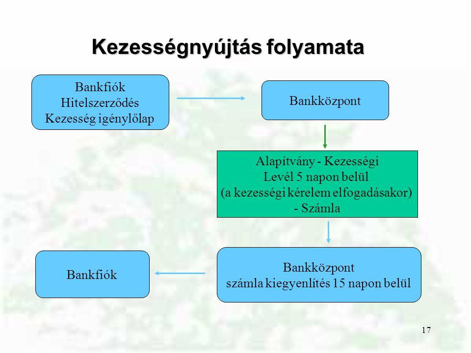 17 Kezességnyújtás folyamata Bankfiók Hitelszerződés Kezesség igénylőlap Bankközpont Alapítvány - Kezességi Levél 5 napon belül (a kezességi kérelem e