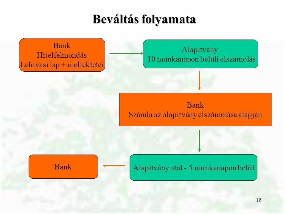 18 Beváltás folyamata Bank Hitelfelmondás Lehívási lap + mellékletei Alapítvány 10 munkanapon belüli elszámolás Bank Számla az alapítvány elszámolása