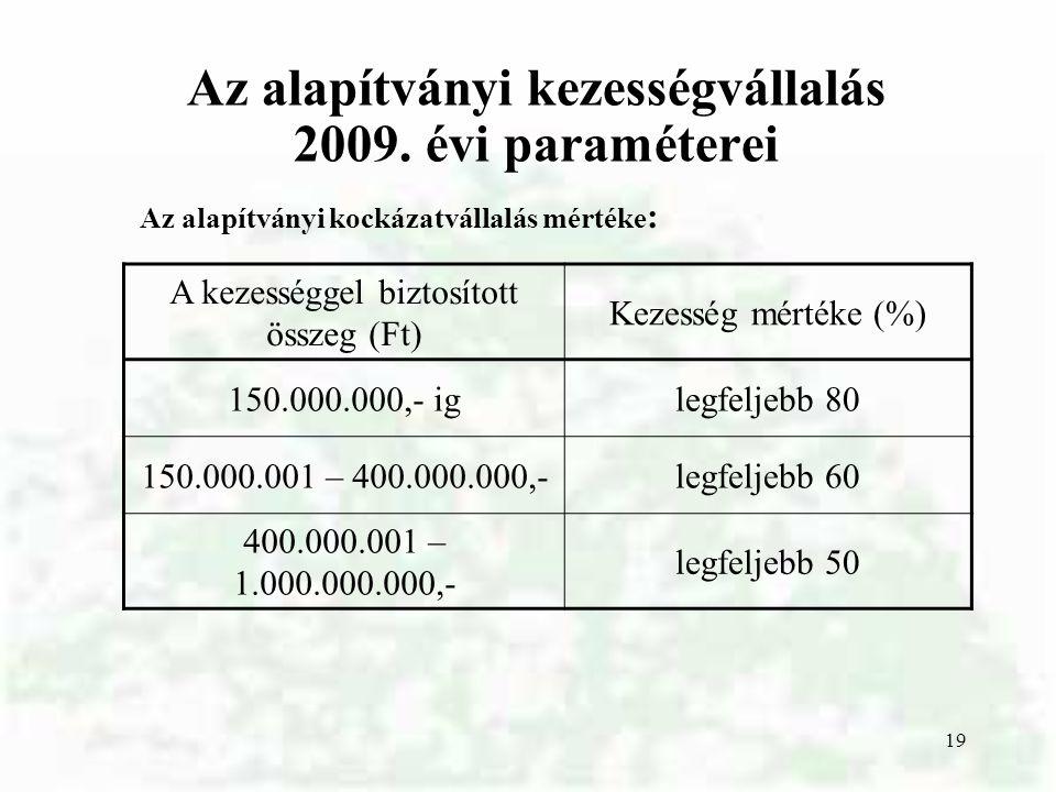 19 Az alapítványi kezességvállalás 2009. évi paraméterei A kezességgel biztosított összeg (Ft) Kezesség mértéke (%) 150.000.000,- iglegfeljebb 80 150.