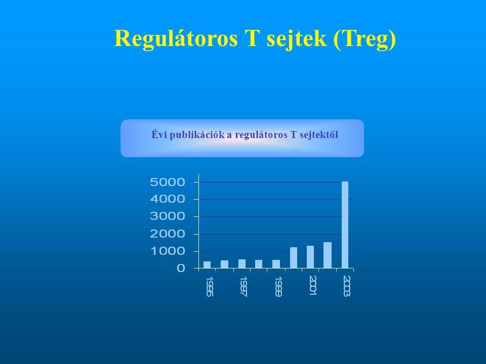 Regulátoros T sejtek (Treg) Évi publikációk a regulátoros T sejtektől