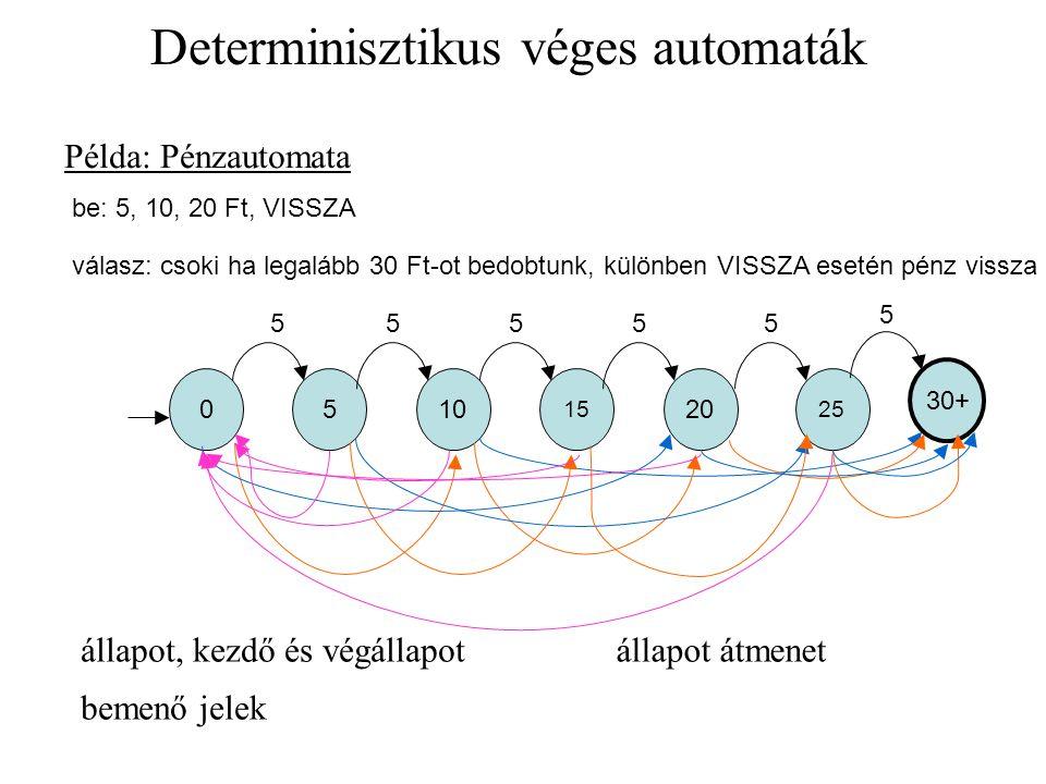 Determinisztikus véges automaták 0 5 5 Példa: Pénzautomata 1010 15 2020 25 5555 30+30+ 5 állapot, kezdő és végállapotállapot átmenet bemenő jelek be: 5, 10, 20 Ft, VISSZA válasz: csoki ha legalább 30 Ft-ot bedobtunk, különben VISSZA esetén pénz vissza