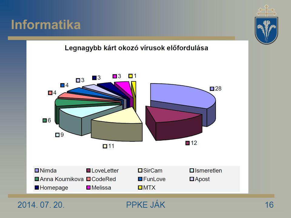 2014. 07. 20.PPKE JÁK16 Informatika