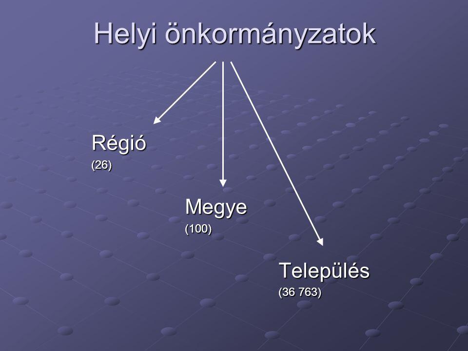 Helyi önkormányzatok Régió(26)Megye(100)Település (36 763)