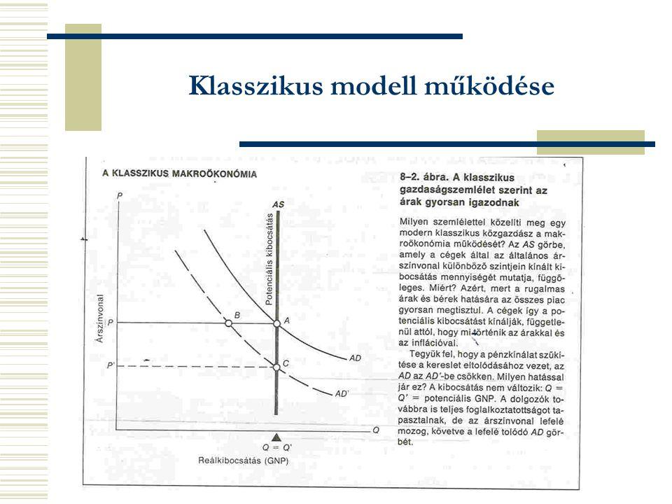 Klasszikus modell működése