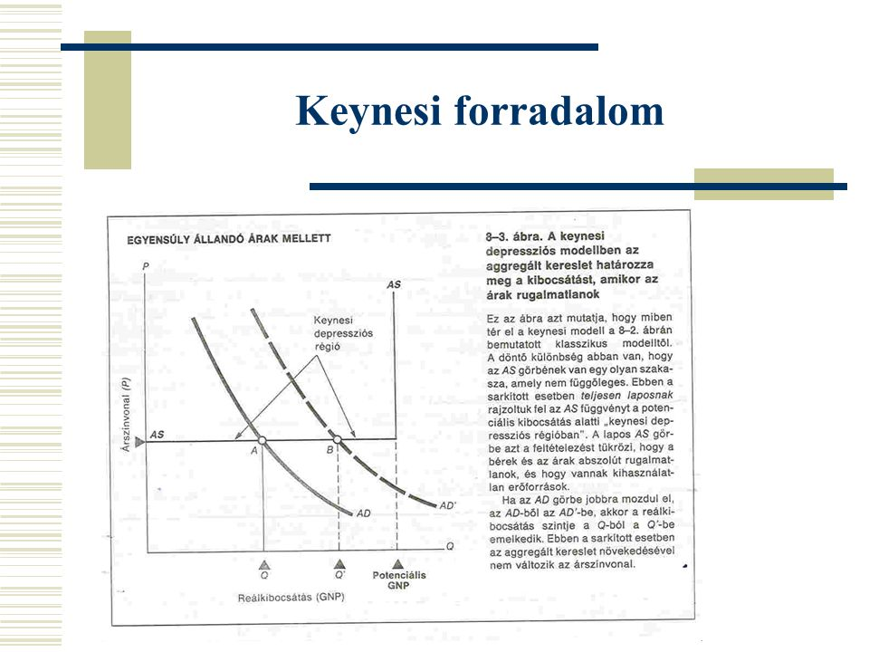 Keynesi forradalom