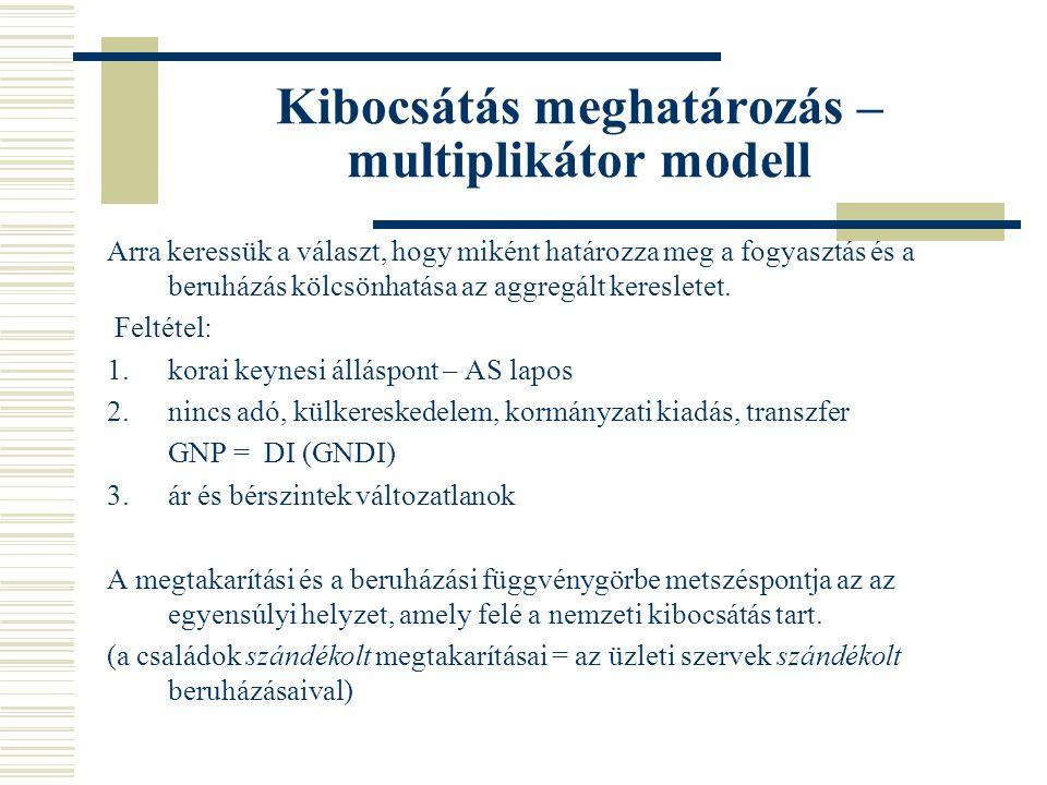 Kibocsátás meghatározás – multiplikátor modell Arra keressük a választ, hogy miként határozza meg a fogyasztás és a beruházás kölcsönhatása az aggregált keresletet.