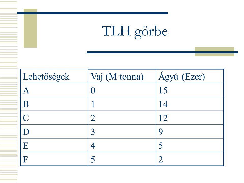 TLH görbe LehetőségekVaj (M tonna)Ágyú (Ezer) A015 B114 C212 D39 E45 F52