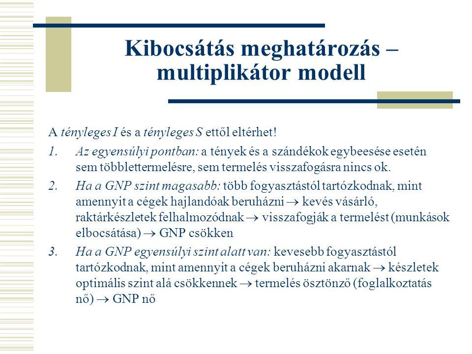 Kibocsátás meghatározás – multiplikátor modell A tényleges I és a tényleges S ettől eltérhet.