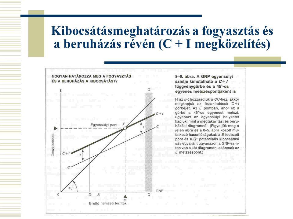 Kibocsátásmeghatározás a fogyasztás és a beruházás révén (C + I megközelítés)