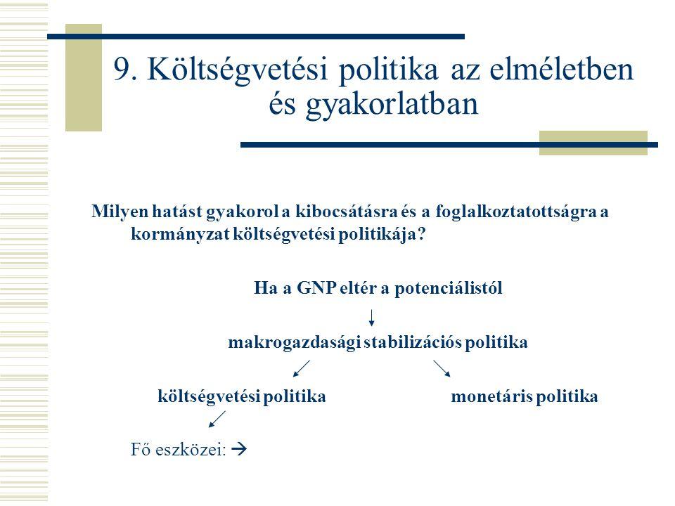 9. Költségvetési politika az elméletben és gyakorlatban Milyen hatást gyakorol a kibocsátásra és a foglalkoztatottságra a kormányzat költségvetési pol