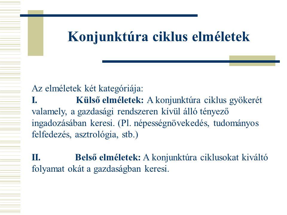 Konjunktúra ciklus elméletek Az elméletek két kategóriája: I.