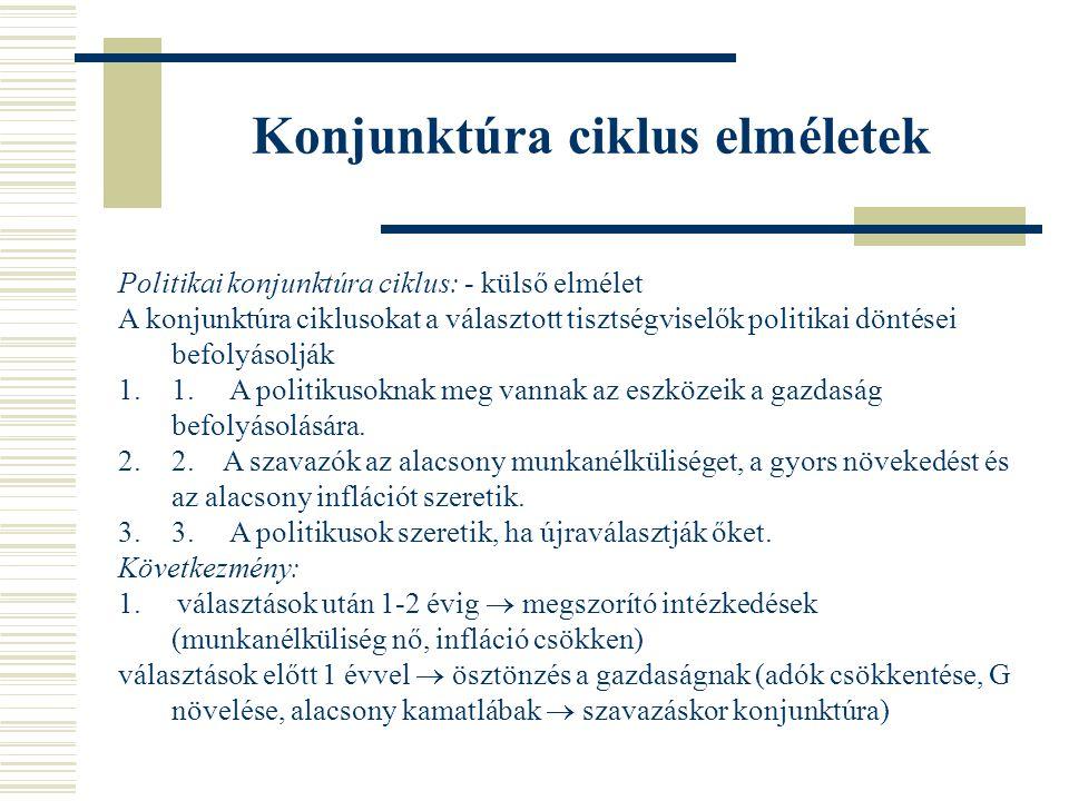 Konjunktúra ciklus elméletek Politikai konjunktúra ciklus: - külső elmélet A konjunktúra ciklusokat a választott tisztségviselők politikai döntései befolyásolják 1.1.