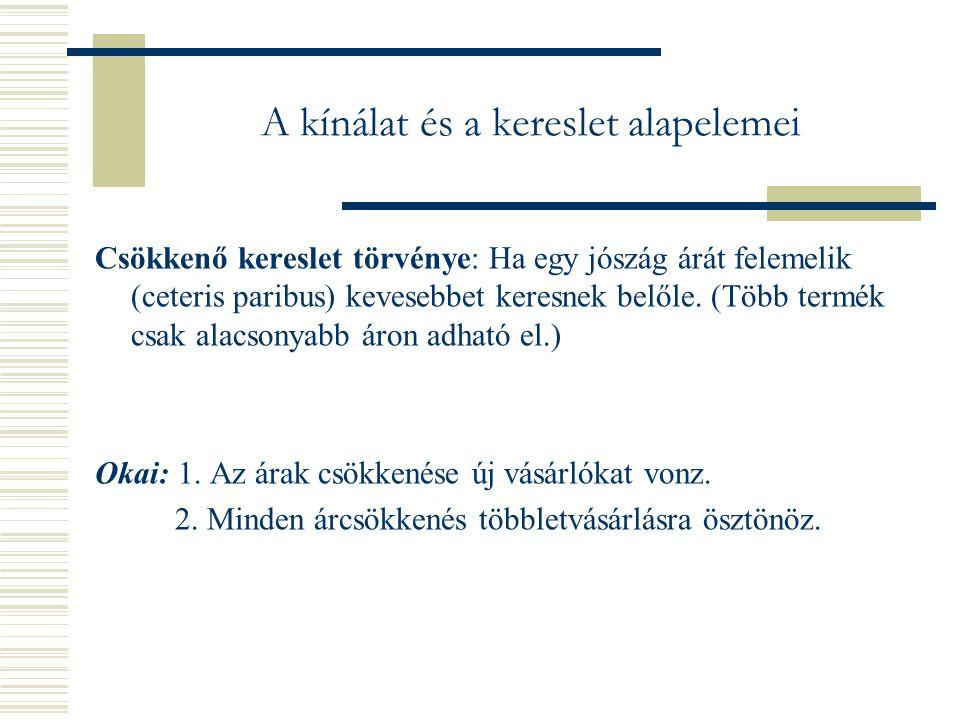 A kínálat és a kereslet alapelemei Csökkenő kereslet törvénye: Ha egy jószág árát felemelik (ceteris paribus) kevesebbet keresnek belőle.