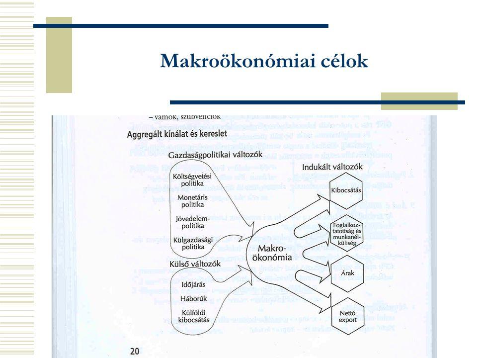 Makroökonómiai célok