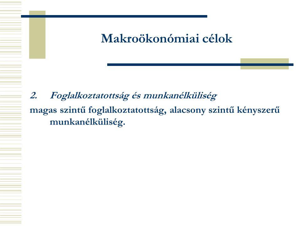 Makroökonómiai célok 2.Foglalkoztatottság és munkanélküliség magas szintű foglalkoztatottság, alacsony szintű kényszerű munkanélküliség.