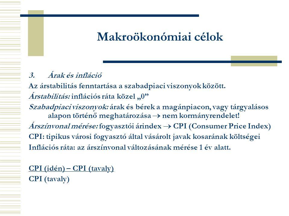 Makroökonómiai célok 3.Árak és infláció Az árstabilitás fenntartása a szabadpiaci viszonyok között.