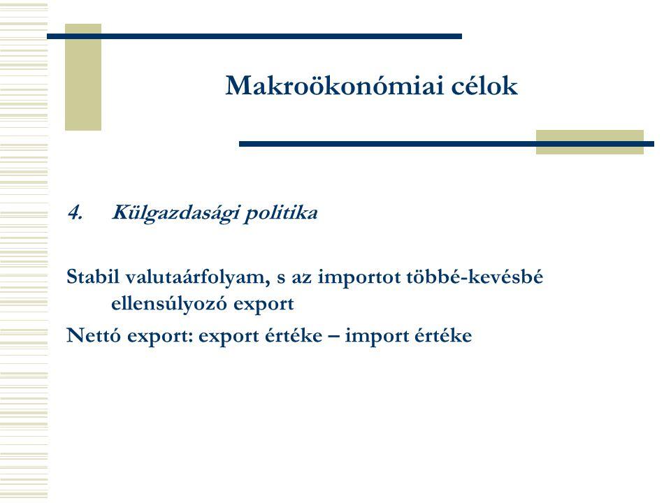 Makroökonómiai célok 4.Külgazdasági politika Stabil valutaárfolyam, s az importot többé-kevésbé ellensúlyozó export Nettó export: export értéke – import értéke