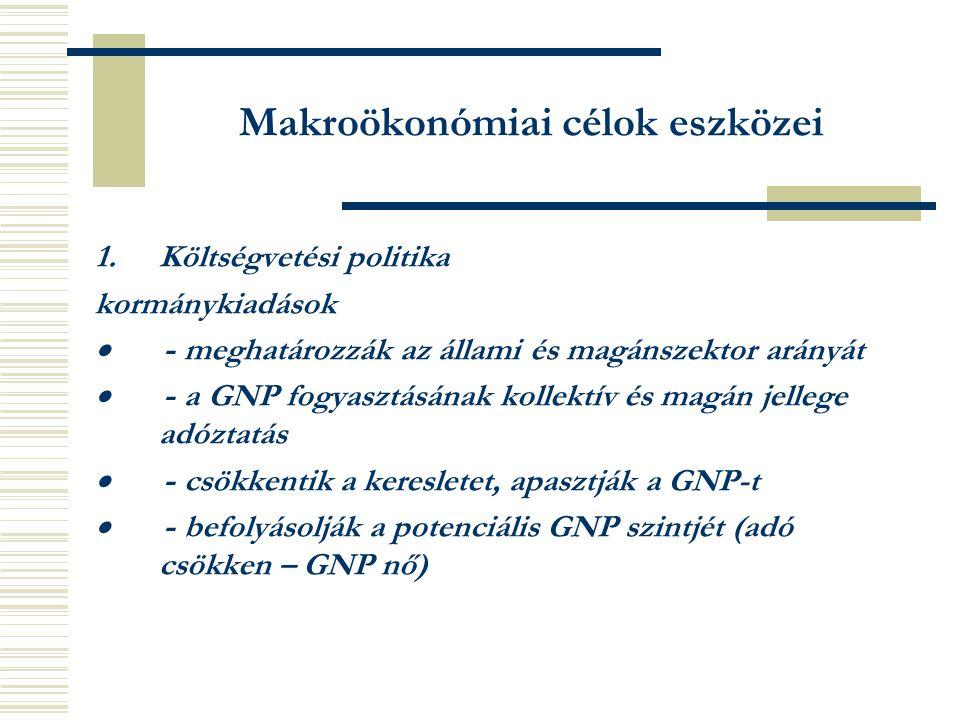 Makroökonómiai célok eszközei 1.Költségvetési politika kormánykiadások  - meghatározzák az állami és magánszektor arányát  - a GNP fogyasztásának kollektív és magán jellege adóztatás  - csökkentik a keresletet, apasztják a GNP-t  - befolyásolják a potenciális GNP szintjét (adó csökken – GNP nő)