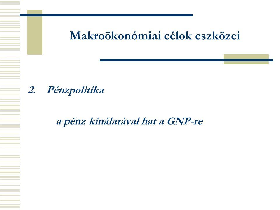 Makroökonómiai célok eszközei 2.Pénzpolitika a pénz kínálatával hat a GNP-re
