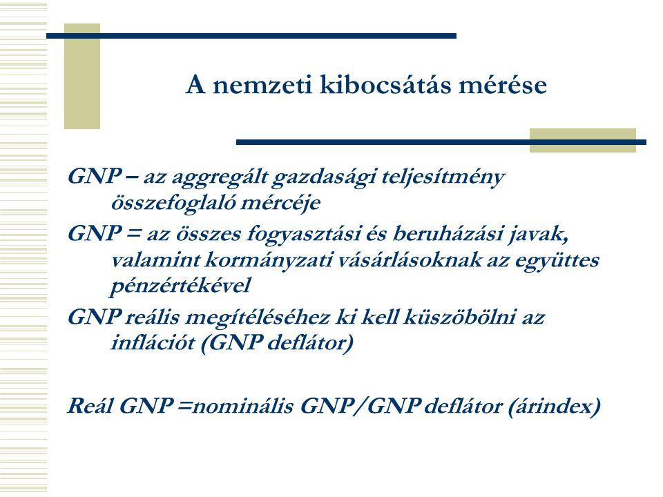 A nemzeti kibocsátás mérése GNP – az aggregált gazdasági teljesítmény összefoglaló mércéje GNP = az összes fogyasztási és beruházási javak, valamint kormányzati vásárlásoknak az együttes pénzértékével GNP reális megítéléséhez ki kell küszöbölni az inflációt (GNP deflátor) Reál GNP =nominális GNP/GNP deflátor (árindex)